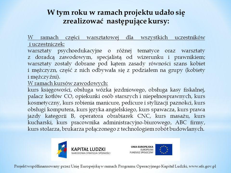 Projekt współfinansowany przez Unię Europejską w ramach Programu Operacyjnego Kapitał Ludzki, www.efs.gov.pl W tym roku w ramach projektu udało się zrealizować następujące kursy: W ramach części warsztatowej dla wszystkich uczestników i uczestniczek: warsztaty psychoedukacyjne o różnej tematyce oraz warsztaty z doradcą zawodowym, specjalistą od wizerunku i prawnikiem; warsztaty zostały dobrane pod kątem zasady równości szans kobiet i mężczyzn, część z nich odbywała się z podziałem na grupy (kobiety i mężczyźni).