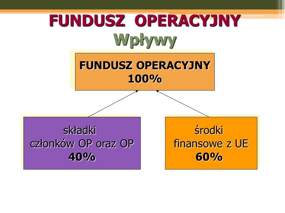 FUNDUSZ OPERACYJNY 100% składki członków OP oraz OP 40%składki 40%środki finansowe z UE 60%środki 60% FUNDUSZ OPERACYJNY Wpływy