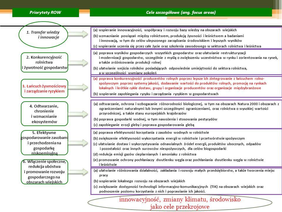6. Włączenie społeczne, redukcja ubóstwa i promowanie rozwoju gospodarczego na obszarach wiejskich 2. Konkurencyjność rolnictwa i żywotność gospodarst