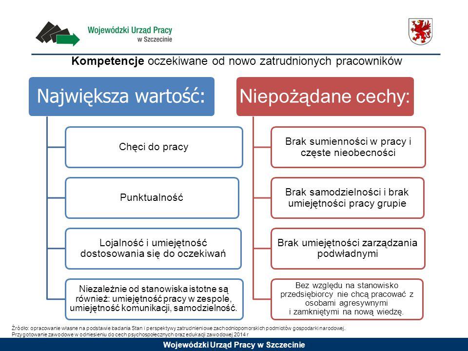 Wojewódzki Urząd Pracy w Szczecinie Kompetencje oczekiwane od nowo zatrudnionych pracowników Największa wartość: Chęci do pracyPunktualność Lojalność i umiejętność dostosowania się do oczekiwań Niezależnie od stanowiska istotne są również: umiejętność pracy w zespole, umiejętność komunikacji, samodzielność.