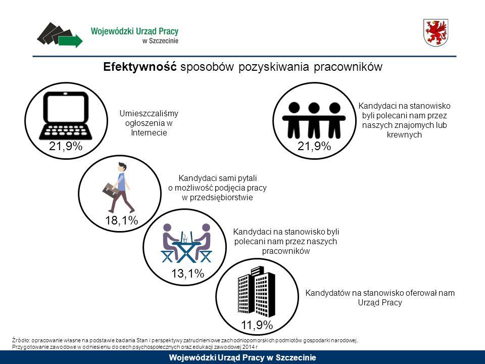 Wojewódzki Urząd Pracy w Szczecinie Efektywność sposobów pozyskiwania pracowników 21,9% 13,1% 18,1% 11,9% Źródło: opracowanie własne na podstawie badania Stan i perspektywy zatrudnieniowe zachodniopomorskich podmiotów gospodarki narodowej.