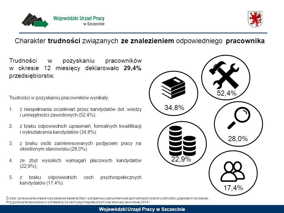 Wojewódzki Urząd Pracy w Szczecinie Trudności w pozyskaniu pracowników w okresie 12 miesięcy deklarowało 29,4% przedsiębiorstw. Trudności w pozyskaniu