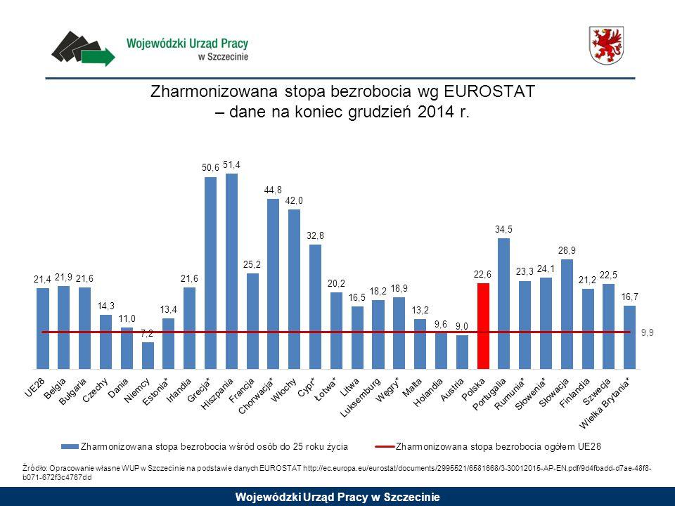 Wojewódzki Urząd Pracy w Szczecinie Zharmonizowana stopa bezrobocia wg EUROSTAT – dane na koniec grudzień 2014 r.