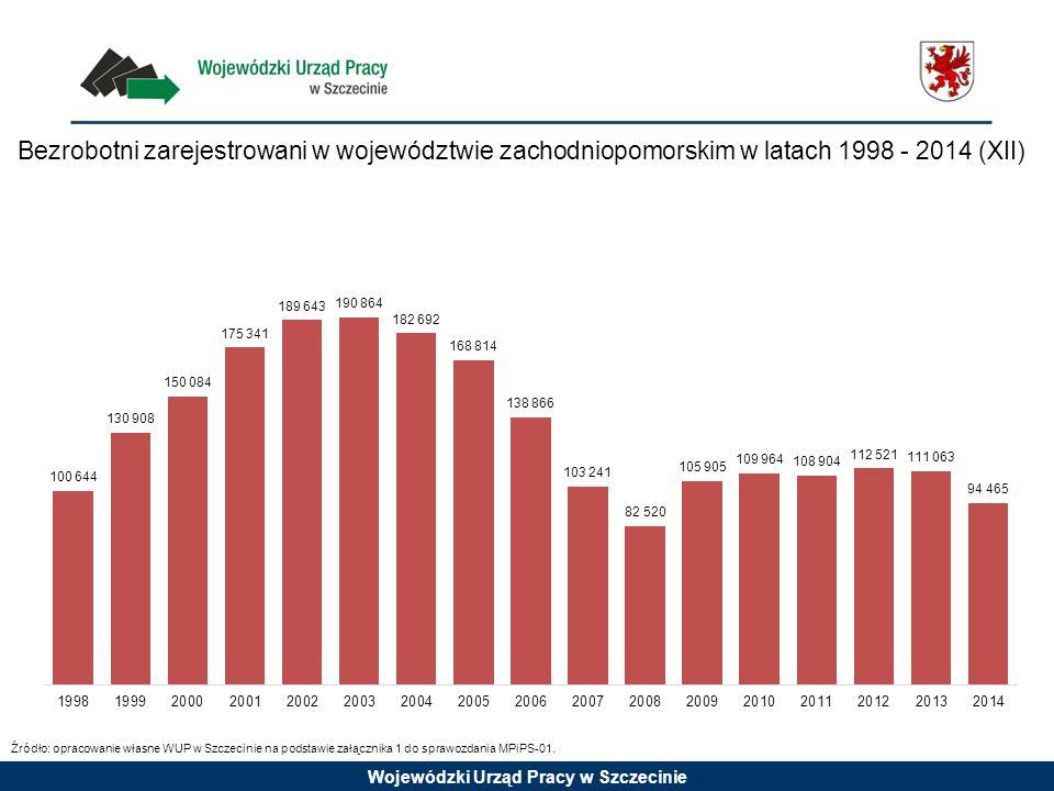 Wojewódzki Urząd Pracy w Szczecinie Bezrobotni zarejestrowani w województwie zachodniopomorskim w latach 1998 - 2014 (XII) Źródło: opracowanie własne WUP w Szczecinie na podstawie załącznika 1 do sprawozdania MPiPS-01.