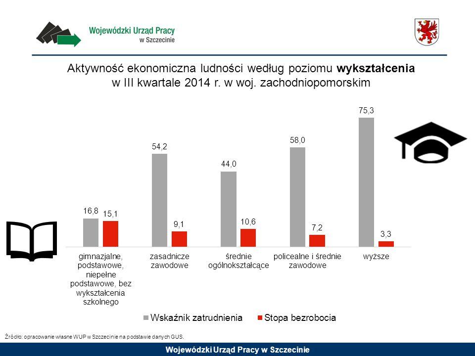 Wojewódzki Urząd Pracy w Szczecinie Aktywność ekonomiczna ludności według poziomu wykształcenia w III kwartale 2014 r. w woj. zachodniopomorskim Źródł