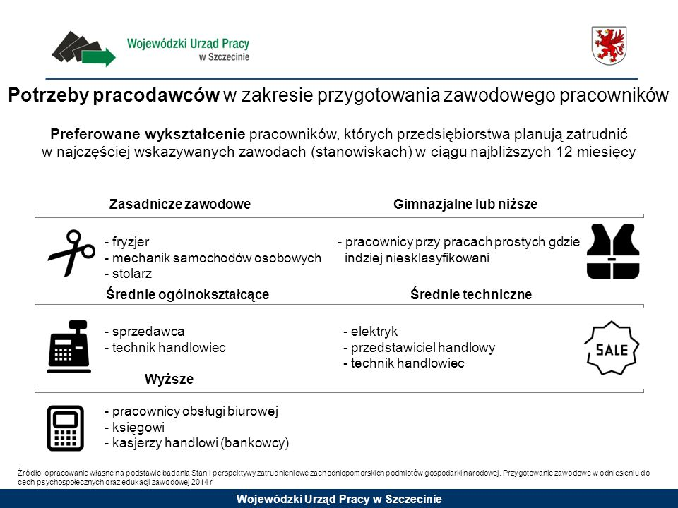 Wojewódzki Urząd Pracy w Szczecinie Preferowane wykształcenie pracowników, których przedsiębiorstwa planują zatrudnić w najczęściej wskazywanych zawodach (stanowiskach) w ciągu najbliższych 12 miesięcy Zasadnicze zawodowe - fryzjer - mechanik samochodów osobowych - stolarz Gimnazjalne lub niższe - pracownicy przy pracach prostych gdzie indziej niesklasyfikowani Średnie ogólnokształcące - sprzedawca - technik handlowiec Średnie techniczne - elektryk - przedstawiciel handlowy - technik handlowiec Wyższe - pracownicy obsługi biurowej - księgowi - kasjerzy handlowi (bankowcy) Potrzeby pracodawców w zakresie przygotowania zawodowego pracowników Źródło: opracowanie własne na podstawie badania Stan i perspektywy zatrudnieniowe zachodniopomorskich podmiotów gospodarki narodowej.
