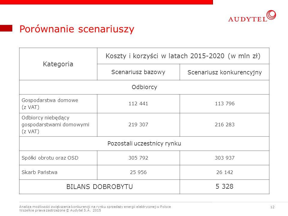 Analiza możliwości zwiększenia konkurencji na rynku sprzedaży energii elektrycznej w Polsce Wszelkie prawa zastrzeżone © Audytel S.A. 2015 12 Porównan