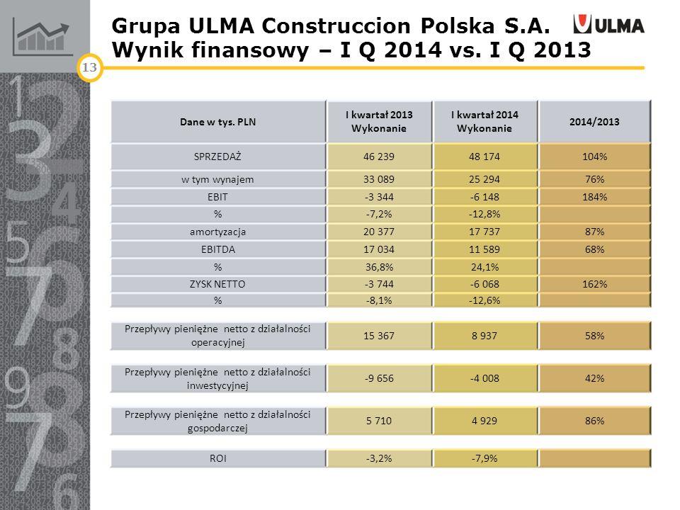Grupa ULMA Construccion Polska S.A. Wynik finansowy – I Q 2014 vs. I Q 2013 13 Dane w tys. PLN I kwartał 2013 Wykonanie I kwartał 2014 Wykonanie 2014/