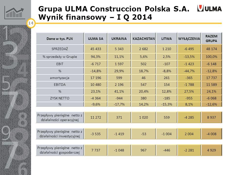 Grupa ULMA Construccion Polska S.A. Wynik finansowy – I Q 2014 14 Dane w tys. PLNULMA SAUKRAINAKAZACHSTANLITWAWYŁĄCZENIA RAZEM GRUPA SPRZEDAŻ45 4335 3