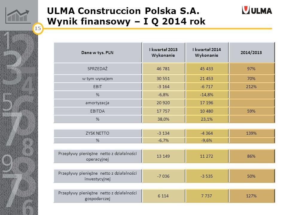 ULMA Construccion Polska S.A. Wynik finansowy – I Q 2014 rok 15 Dane w tys. PLN I kwartał 2013 Wykonanie I kwartał 2014 Wykonanie 2014/2013 SPRZEDAŻ46