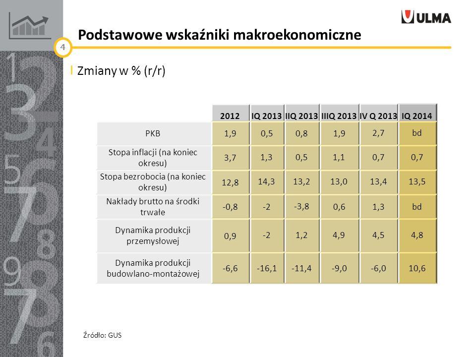 Podstawowe wskaźniki makroekonomiczne 4 Zmiany w % (r/r) 2012IQ 2013IIQ 2013IIIQ 2013IV Q 2013IQ 2014 PKB1,90,50,81,92,7bd Stopa inflacji (na koniec okresu) 3,7 1,30,51,10,7 Stopa bezrobocia (na koniec okresu) 12,8 14,313,213,013,413,5 Nakłady brutto na środki trwałe -0,8-2-3,80,61,3bd Dynamika produkcji przemysłowej 0,9 -21,24,94,54,8 Dynamika produkcji budowlano-montażowej -6,6-16,1-11,4-9,0-6,010,6 Źródło: GUS