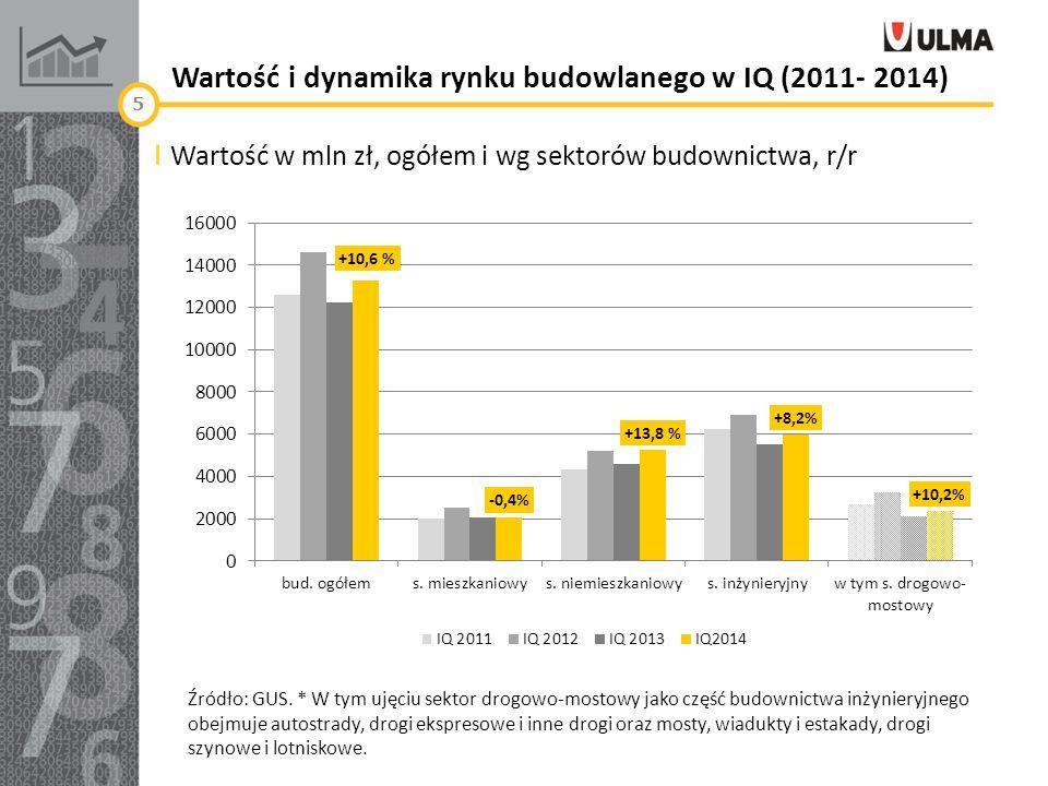 Wartość i dynamika rynku budowlanego w IQ (2011- 2014) Wartość w mln zł, ogółem i wg sektorów budownictwa, r/r Źródło: GUS. * W tym ujęciu sektor drog