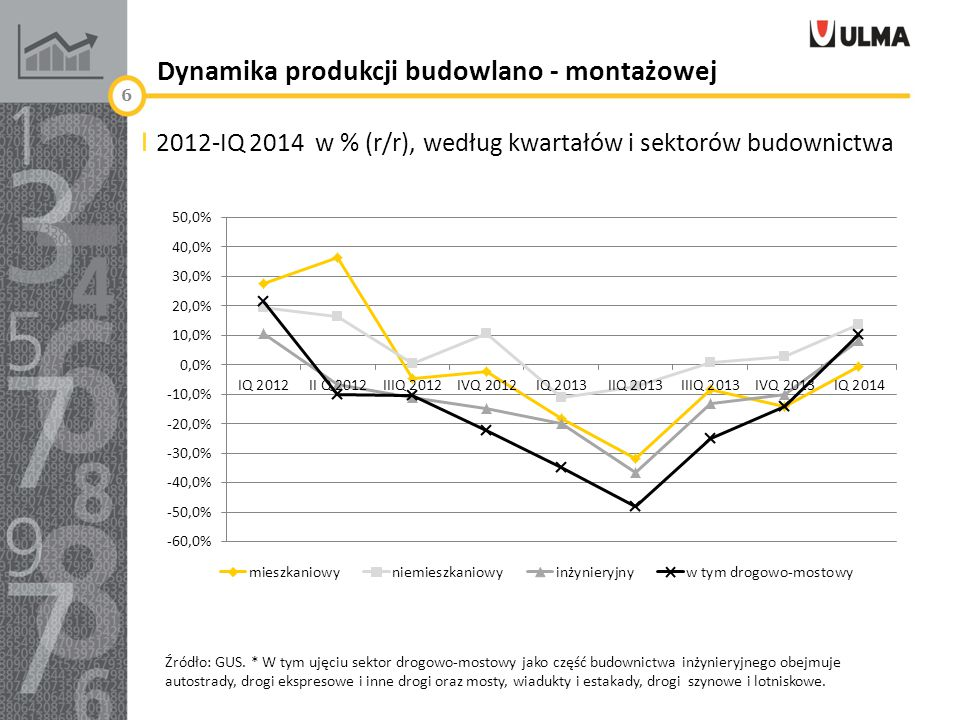 Dynamika produkcji budowlano - montażowej 2012-IQ 2014 w % (r/r), według kwartałów i sektorów budownictwa Źródło: GUS.
