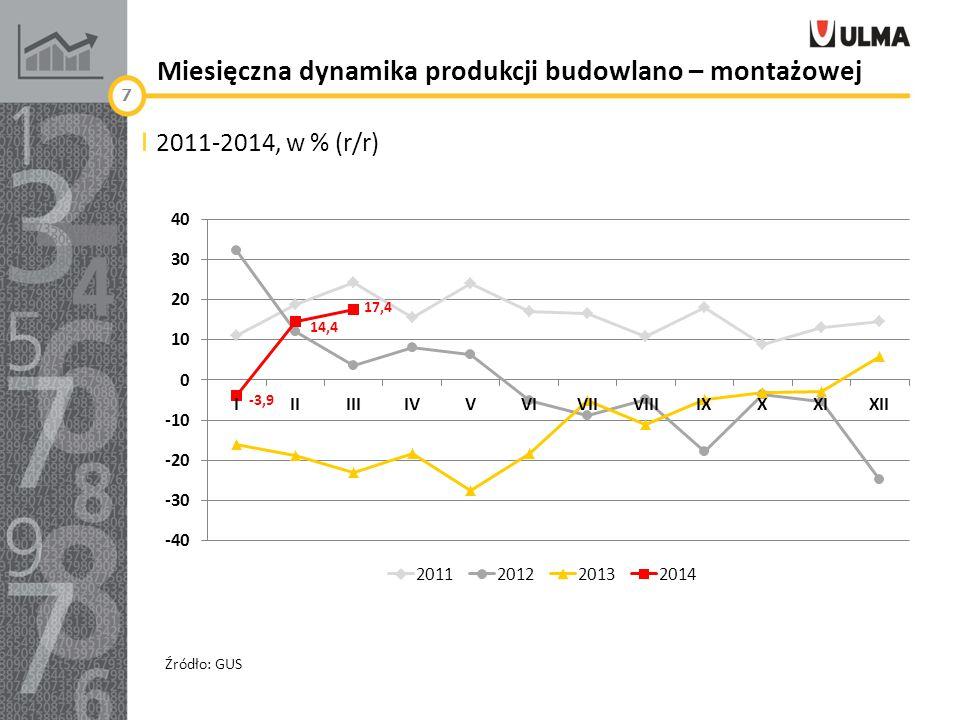 Miesięczna dynamika produkcji budowlano – montażowej 2011-2014, w % (r/r) 7 Źródło: GUS