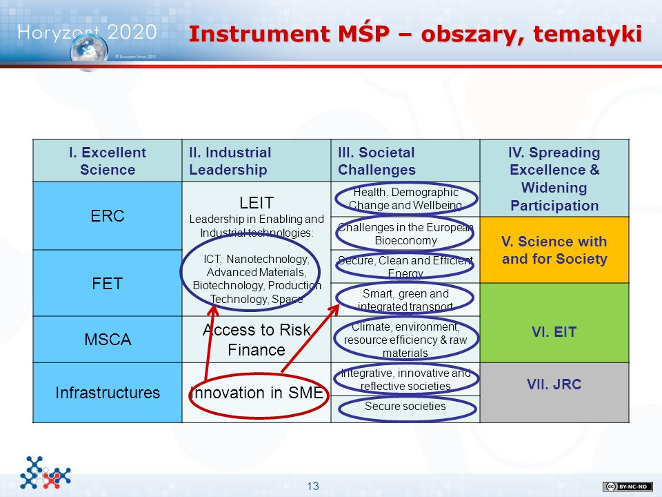13 Instrument MŚP – obszary, tematyki I. Excellent Science II. Industrial Leadership III. Societal Challenges IV. Spreading Excellence & Widening Part