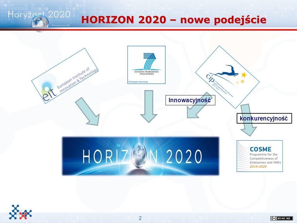 2 HORIZON 2020 – nowe podejście konkurencyjność Innowacyjność