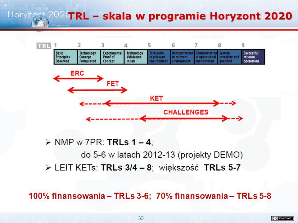 33 TRL – skala w programie Horyzont 2020 100% finansowania – TRLs 3-6; 70% finansowania – TRLs 5-8