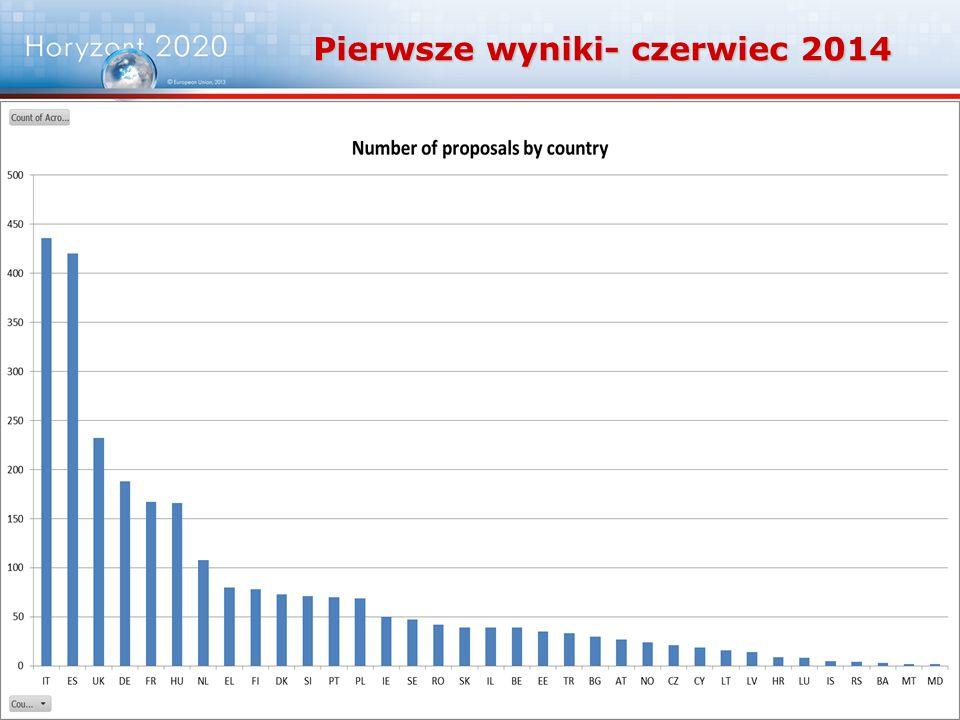46 Pierwsze wyniki- czerwiec 2014