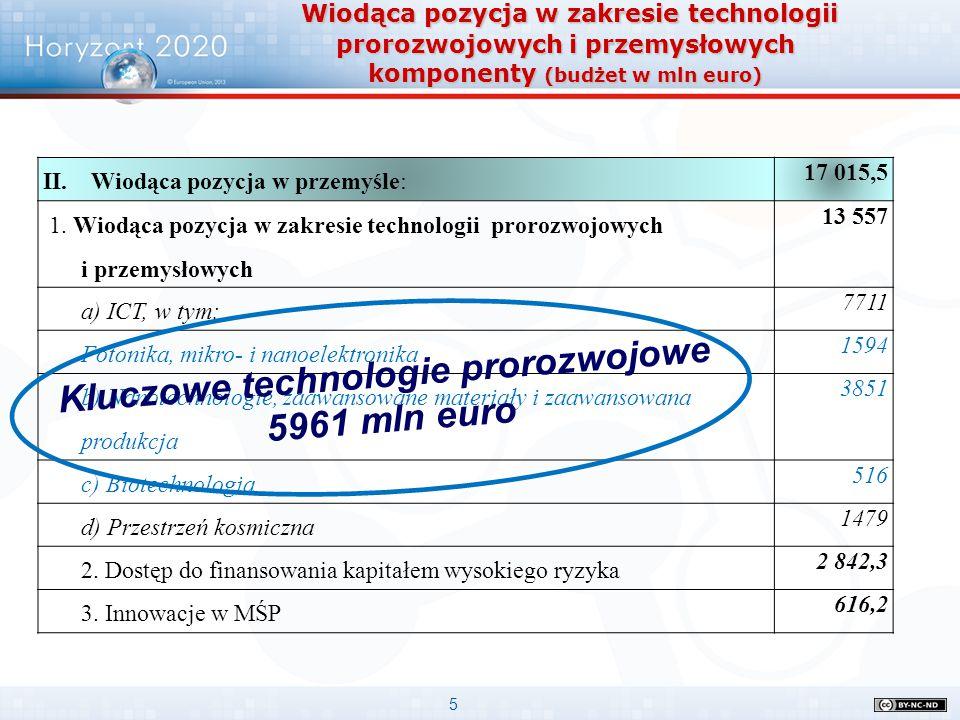 5 Wiodąca pozycja w zakresie technologii prorozwojowych i przemysłowych komponenty (budżet w mln euro) Wiodąca pozycja w zakresie technologii prorozwo