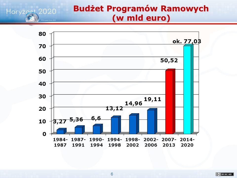 6 Budżet Programów Ramowych (w mld euro)