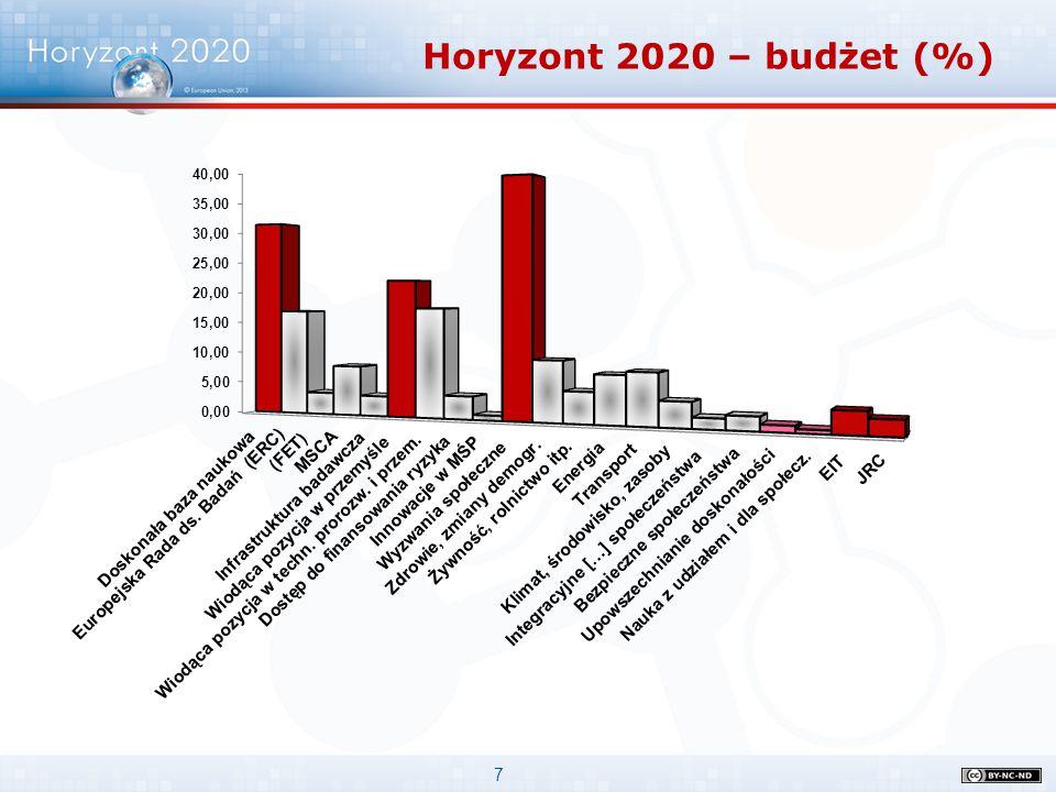 7 Horyzont 2020 – budżet (%)