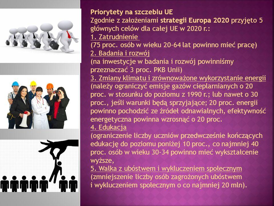 Priorytety na szczeblu UE Zgodnie z założeniami strategii Europa 2020 przyjęto 5 głównych celów dla całej UE w 2020 r.: 1. Zatrudnienie (75 proc. osób