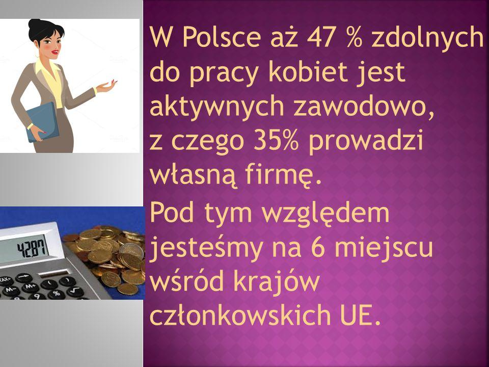 W Polsce aż 47 % zdolnych do pracy kobiet jest aktywnych zawodowo, z czego 35% prowadzi własną firmę. Pod tym względem jesteśmy na 6 miejscu wśród kra
