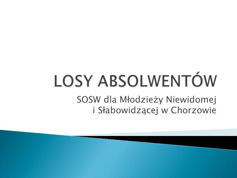 SOSW dla Młodzieży Niewidomej i Słabowidzącej w Chorzowie