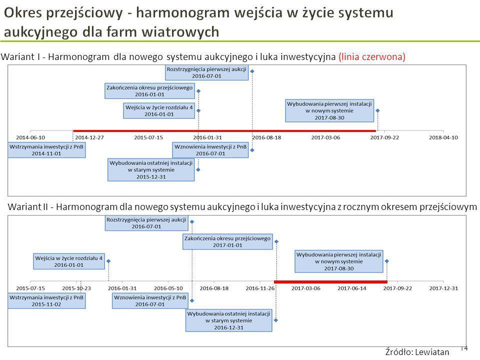 14 Źródło: Lewiatan Wariant II - Harmonogram dla nowego systemu aukcyjnego i luka inwestycyjna z rocznym okresem przejściowym Wariant I - Harmonogram dla nowego systemu aukcyjnego i luka inwestycyjna (linia czerwona)