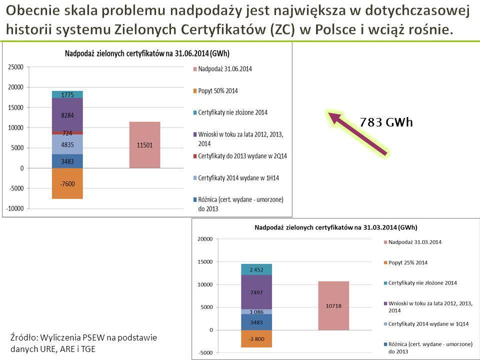 18 Źródło: Wyliczenia PSEW na podstawie danych URE, ARE i TGE 783 GWh