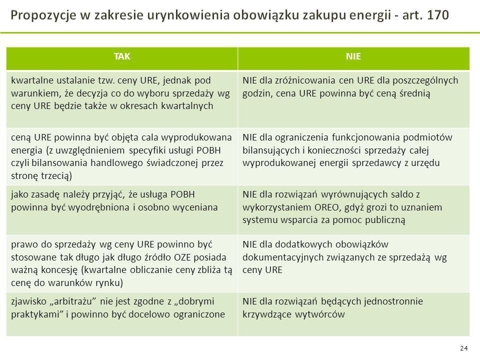 24 TAKNIE kwartalne ustalanie tzw. ceny URE, jednak pod warunkiem, że decyzja co do wyboru sprzedaży wg ceny URE będzie także w okresach kwartalnych N