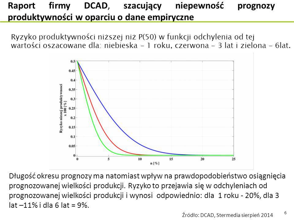 6 Ryzyko produktywności niższej niż P(50) w funkcji odchylenia od tej wartości oszacowane dla: niebieska - 1 roku, czerwona - 3 lat i zielona - 6lat.
