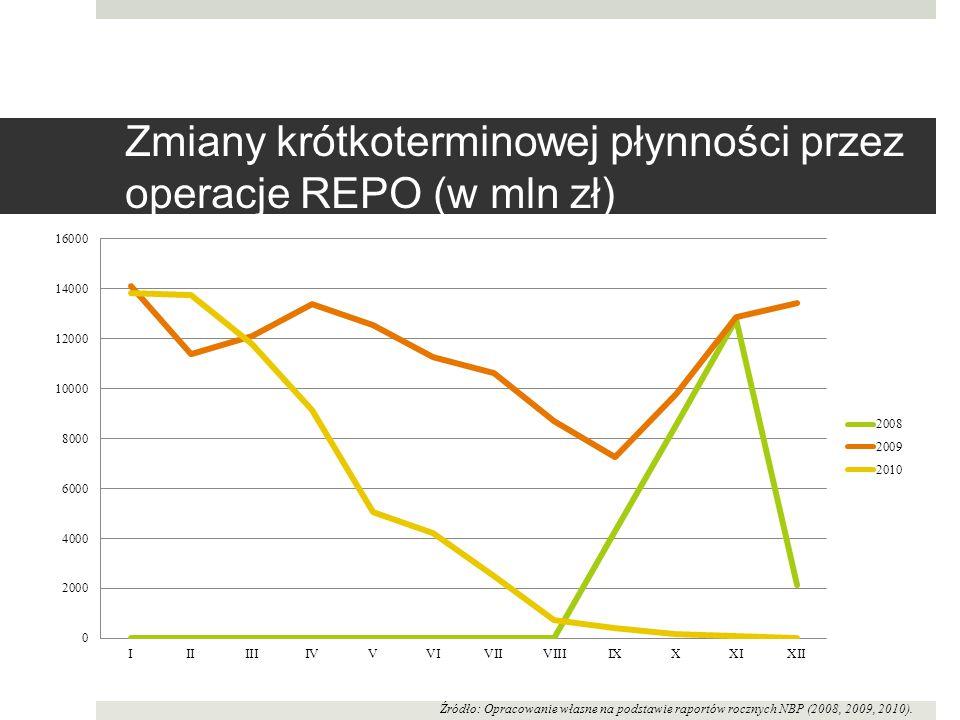 Zmiany krótkoterminowej płynności przez operacje REPO (w mln zł) Źródło: Opracowanie własne na podstawie raportów rocznych NBP (2008, 2009, 2010).