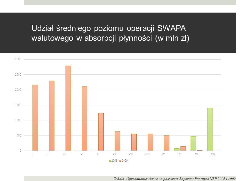 Udział średniego poziomu operacji SWAPA walutowego w absorpcji płynności (w mln zł) Źródło: Opracowanie własne na podstawie Raportów Rocznych NBP 20