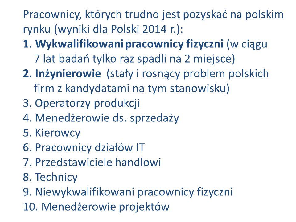 Pracownicy, których trudno jest pozyskać na polskim rynku (wyniki dla Polski 2014 r.): 1.