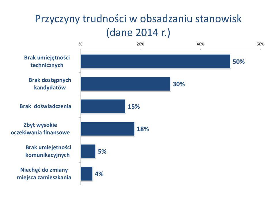 Przyczyny trudności w obsadzaniu stanowisk (dane 2014 r.)