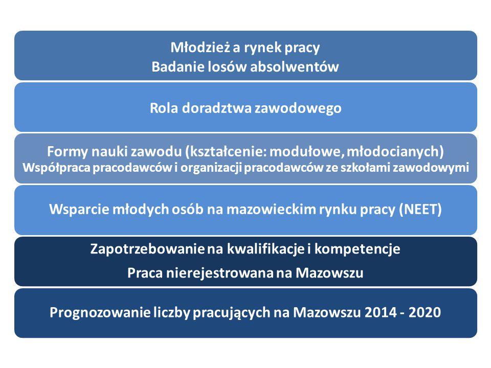 Młodzież a rynek pracy Badanie losów absolwentów Rola doradztwa zawodowego Formy nauki zawodu (kształcenie: modułowe, młodocianych) Współpraca pracodawców i organizacji pracodawców ze szkołami zawodowymi Wsparcie młodych osób na mazowieckim rynku pracy (NEET) Zapotrzebowanie na kwalifikacje i kompetencje Praca nierejestrowana na Mazowszu Prognozowanie liczby pracujących na Mazowszu 2014 - 2020