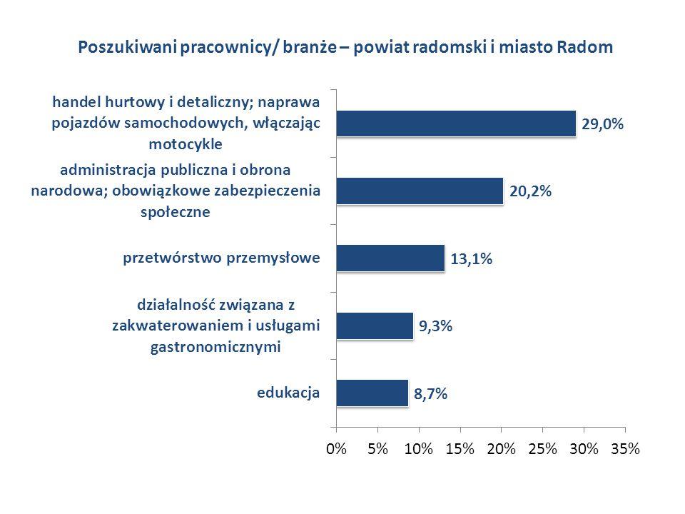 Poszukiwani pracownicy/ branże – powiat radomski i miasto Radom