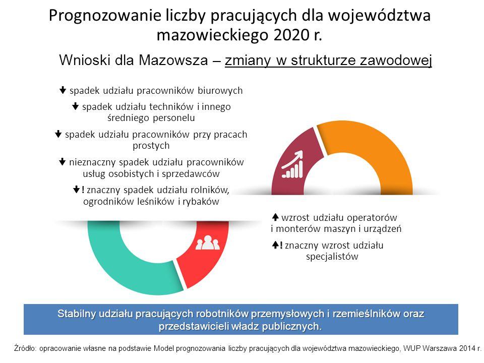 Prognozowanie liczby pracujących dla województwa mazowieckiego 2020 r.