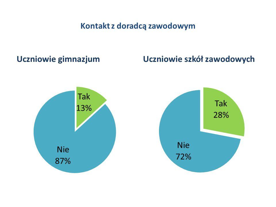 Poszukiwani pracownicy/ grupy zawodowe – powiat radomski i miasto Radom