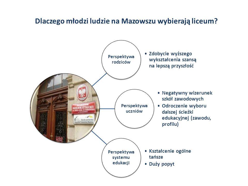 Dziękuję i zapraszam na stronę MORP Badanie współfinansowane ze środków Unii Europejskiej w ramach Europejskiego Funduszu Społecznego www.obserwatorium.mazowsze.pl