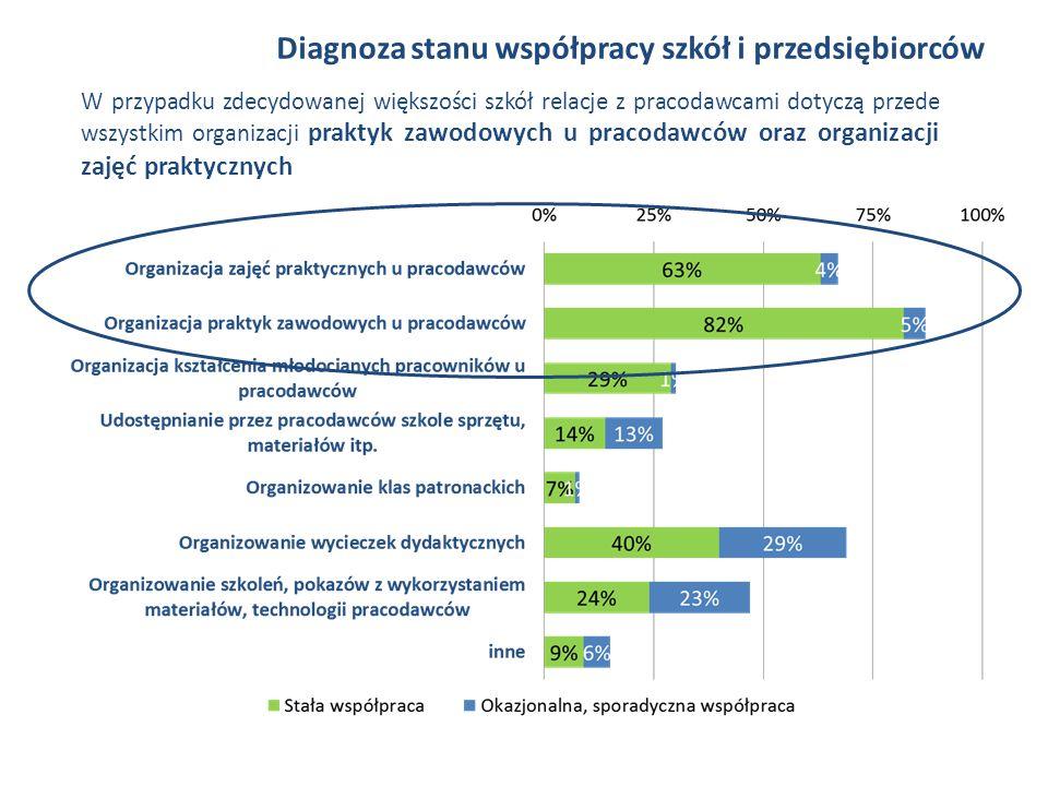 W przypadku zdecydowanej większości szkół relacje z pracodawcami dotyczą przede wszystkim organizacji praktyk zawodowych u pracodawców oraz organizacji zajęć praktycznych Diagnoza stanu współpracy szkół i przedsiębiorców