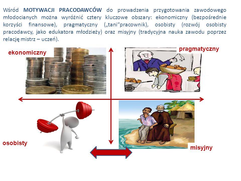 """Wśród MOTYWACJI PRACODAWCÓW do prowadzenia przygotowania zawodowego młodocianych można wyróżnić cztery kluczowe obszary: ekonomiczny (bezpośrednie korzyści finansowe), pragmatyczny (""""tani pracownik), osobisty (rozwój osobisty pracodawcy, jako edukatora młodzieży) oraz misyjny (tradycyjna nauka zawodu poprzez relację mistrz – uczeń)."""