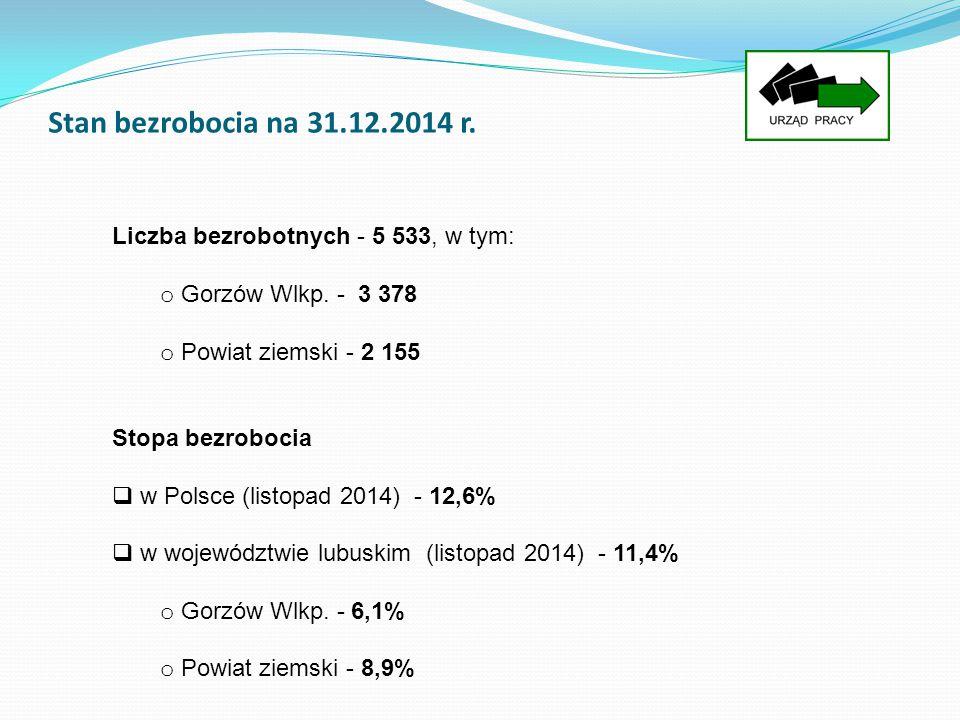 Stan bezrobocia na 31.12.2014 r. Liczba bezrobotnych - 5 533, w tym: o Gorzów Wlkp. - 3 378 o Powiat ziemski - 2 155 Stopa bezrobocia  w Polsce (list