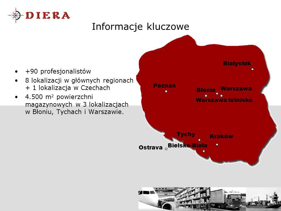 Informacje kluczowe +90 profesjonalistów 8 lokalizacji w głównych regionach + 1 lokalizacja w Czechach 4.500 m 2 powierzchni magazynowych w 3 lokaliza