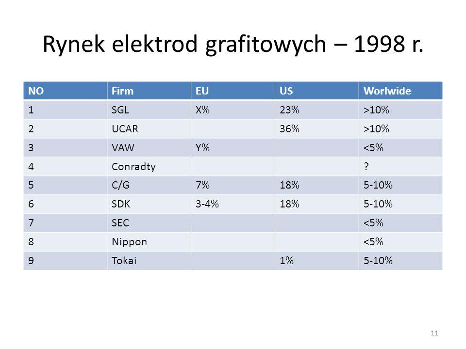 Rynek elektrod grafitowych – 1998 r. NOFirmEUUSWorlwide 1SGLX%23%>10% 2UCAR36%>10% 3VAWY%<5% 4Conradty? 5C/G7%18%5-10% 6SDK3-4%18%5-10% 7SEC<5% 8Nippo