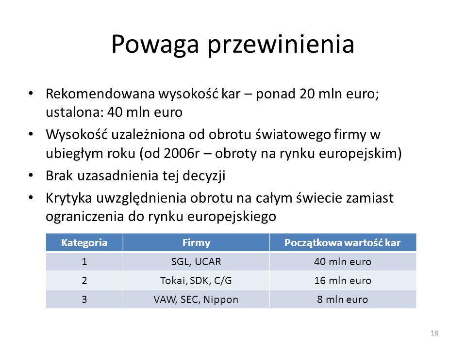 Powaga przewinienia Rekomendowana wysokość kar – ponad 20 mln euro; ustalona: 40 mln euro Wysokość uzależniona od obrotu światowego firmy w ubiegłym r