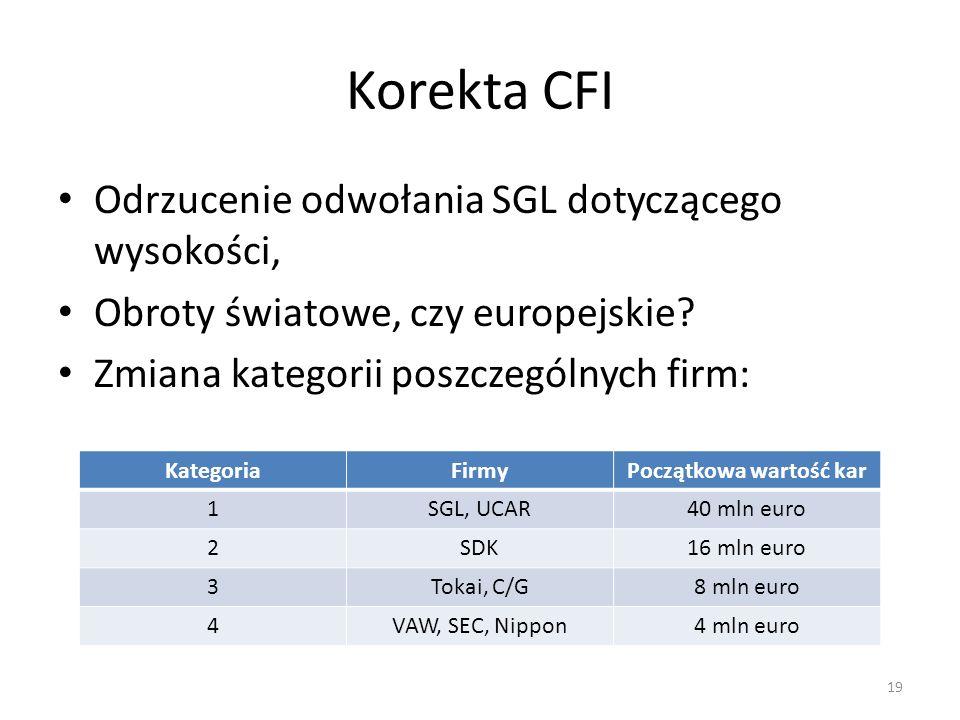 Korekta CFI Odrzucenie odwołania SGL dotyczącego wysokości, Obroty światowe, czy europejskie? Zmiana kategorii poszczególnych firm: 19 KategoriaFirmyP