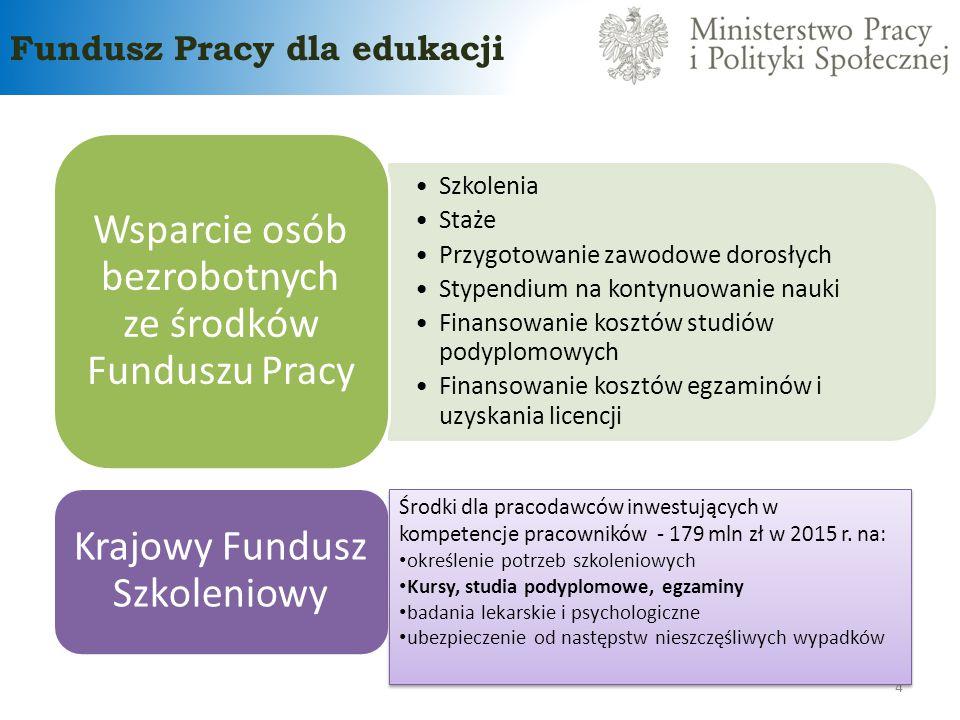 Fundusz Pracy dla edukacji 4 Szkolenia Staże Przygotowanie zawodowe dorosłych Stypendium na kontynuowanie nauki Finansowanie kosztów studiów podyplomo
