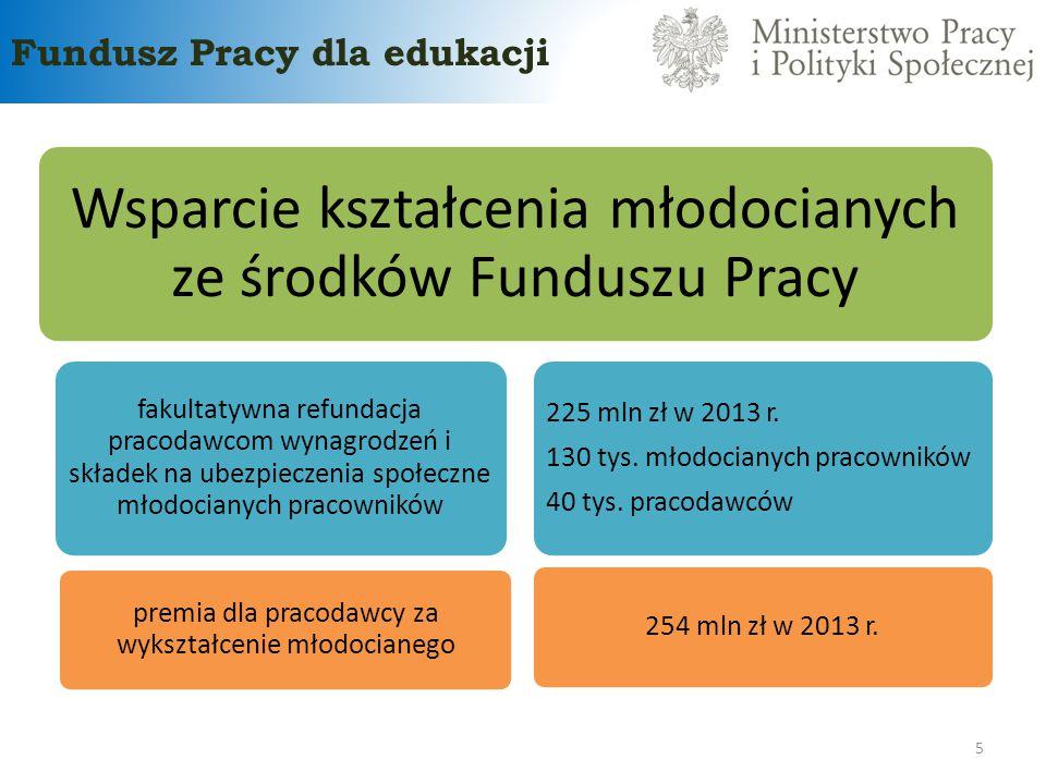 Fundusz Pracy dla edukacji 5 Wsparcie kształcenia młodocianych ze środków Funduszu Pracy 225 mln zł w 2013 r. 130 tys. młodocianych pracowników 40 tys